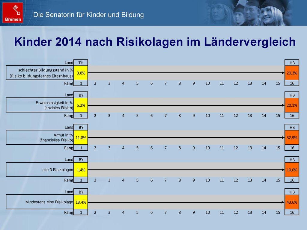 Kinder 2014 nach Risikolagen im Ländervergleich