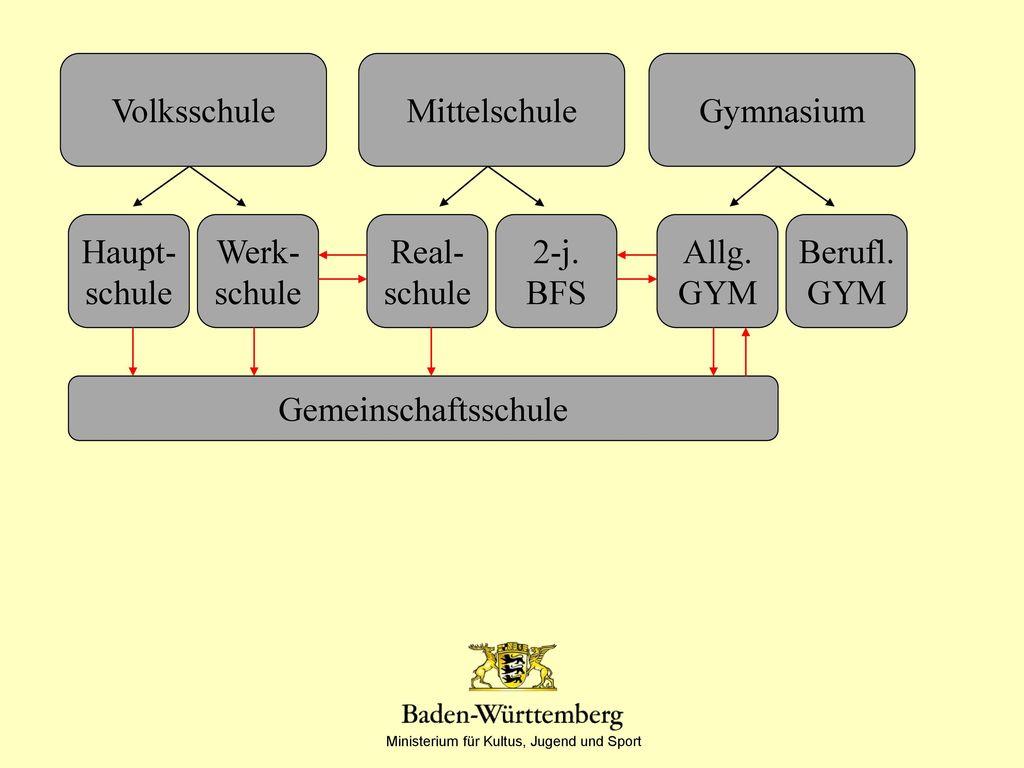 Volksschule Mittelschule. Gymnasium. Haupt- schule. Werk- schule. Real- schule. 2-j. BFS. Allg.