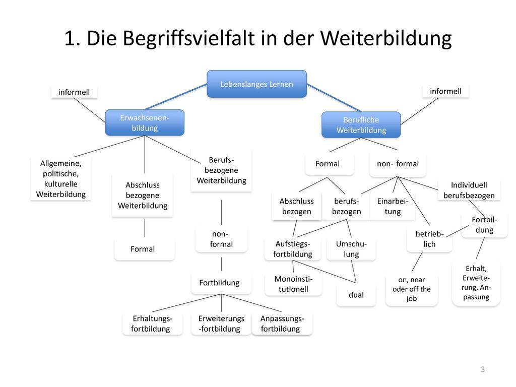 1. Die Begriffsvielfalt in der Weiterbildung
