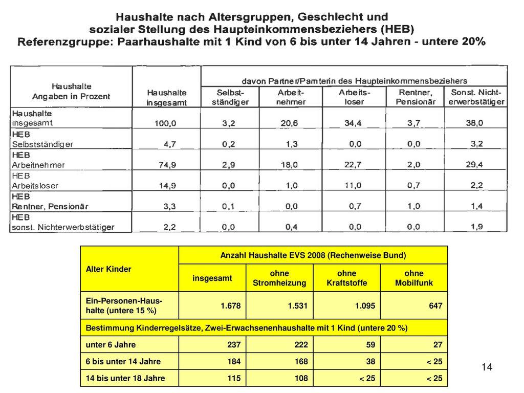 Anzahl Haushalte EVS 2008 (Rechenweise Bund)