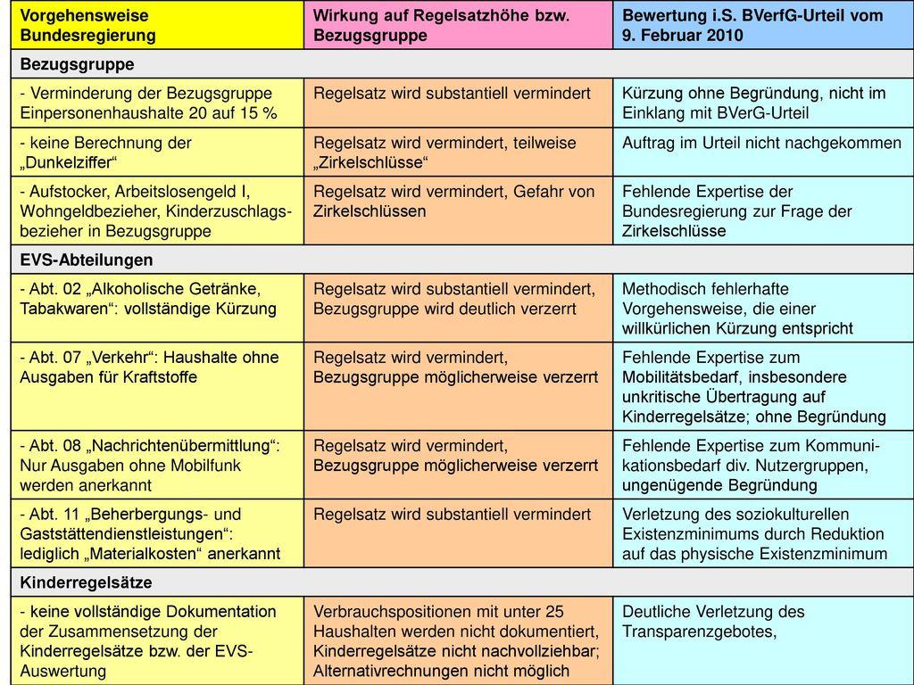 Vorgehensweise Bundesregierung. Wirkung auf Regelsatzhöhe bzw. Bezugsgruppe. Bewertung i.S. BVerfG-Urteil vom.