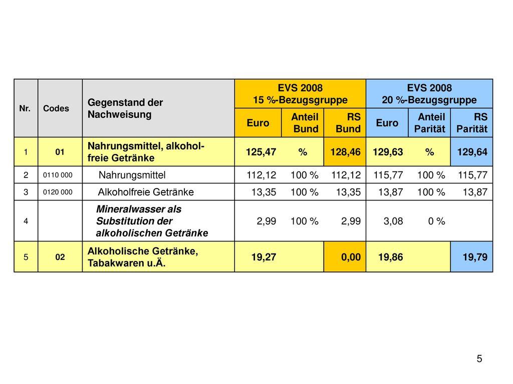 15 %-Bezugsgruppe 20 %-Bezugsgruppe Euro %