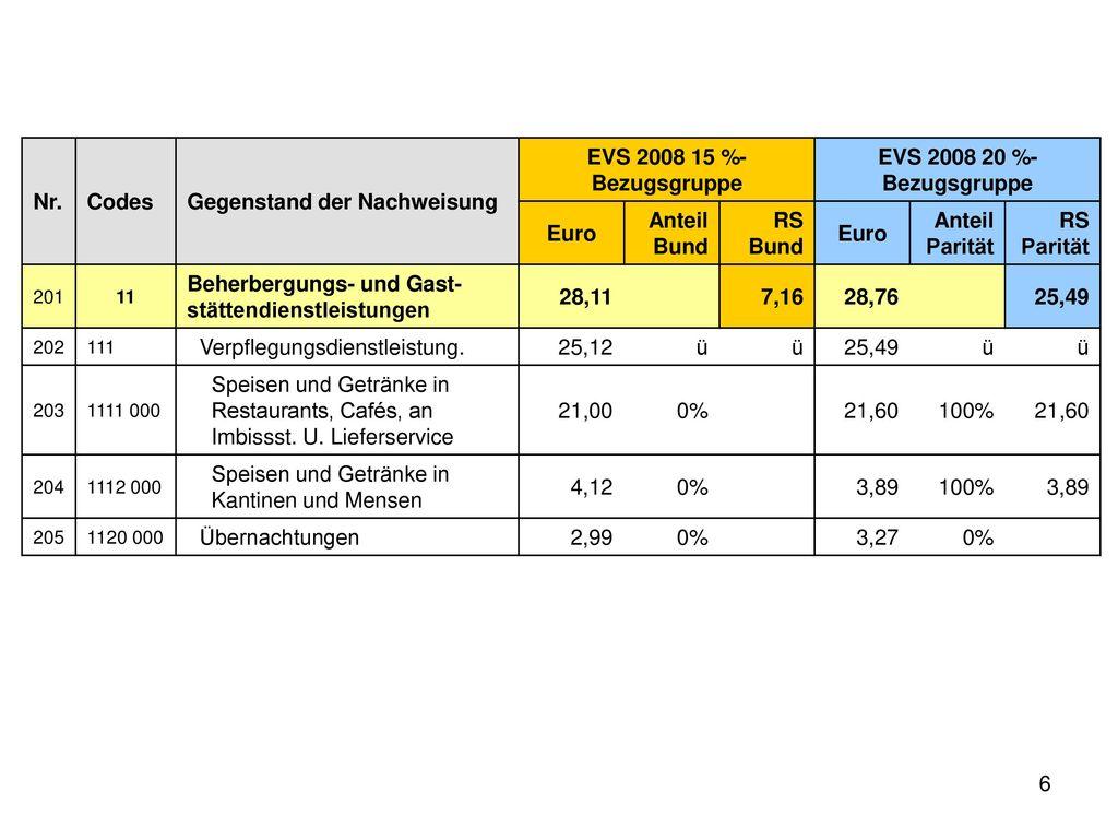EVS 2008 15 %-Bezugsgruppe EVS 2008 20 %-Bezugsgruppe Euro