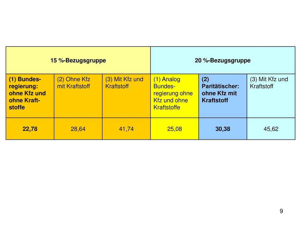 15 %-Bezugsgruppe 20 %-Bezugsgruppe. (1) Bundes-regierung: ohne Kfz und ohne Kraft-stoffe. (2) Ohne Kfz mit Kraftstoff.