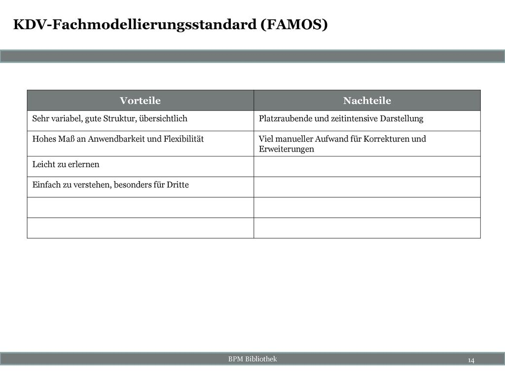 KDV-Fachmodellierungsstandard (FAMOS)