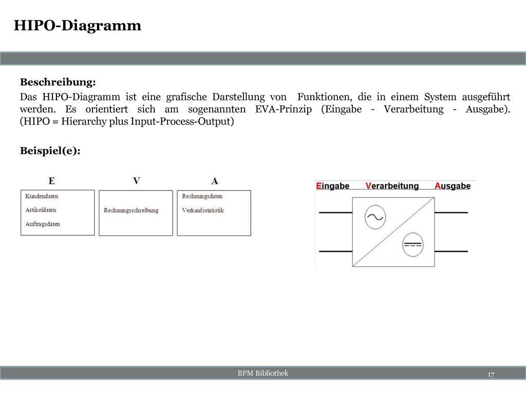 HIPO-Diagramm