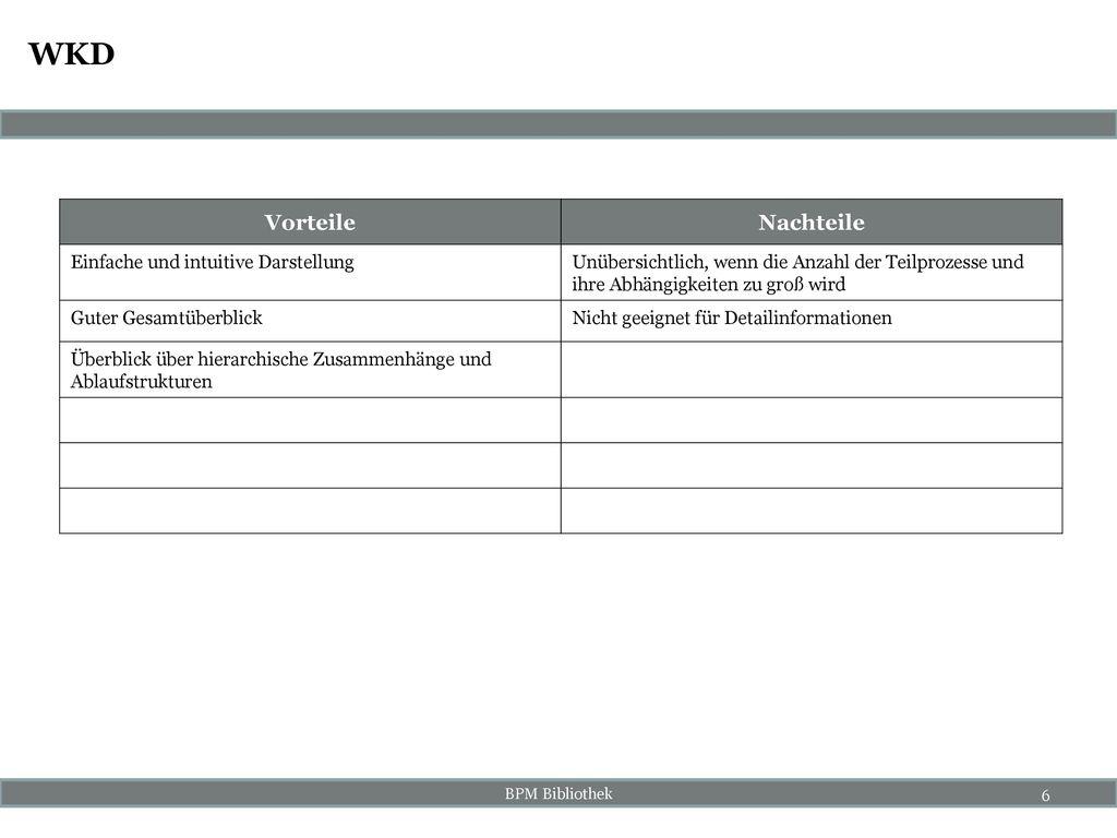 WKD Vorteile Nachteile Einfache und intuitive Darstellung