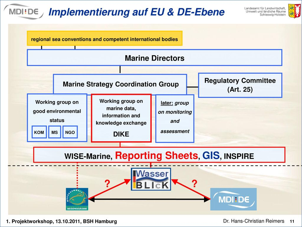 Implementierung auf EU & DE-Ebene