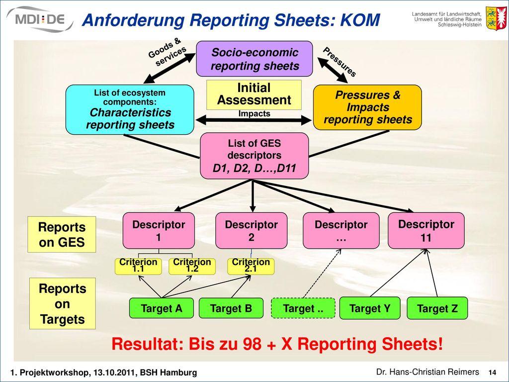 Anforderung Reporting Sheets: KOM