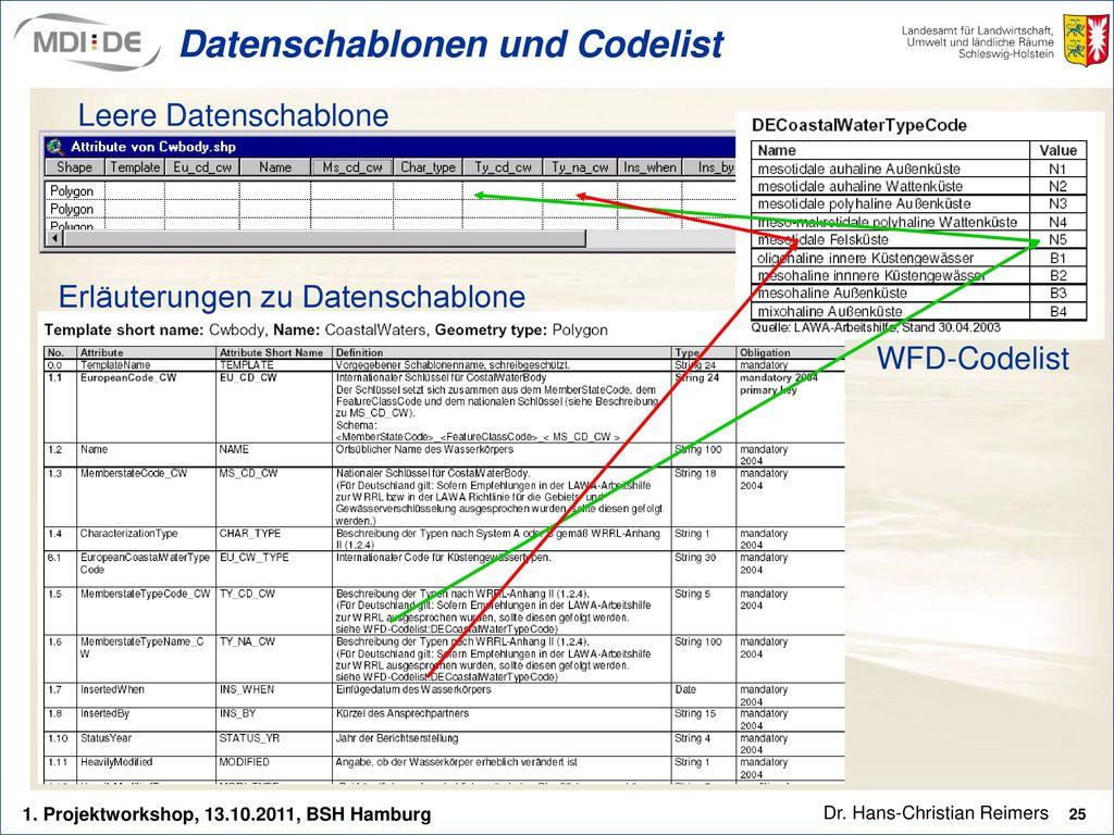 Datenschablonen und Codelist