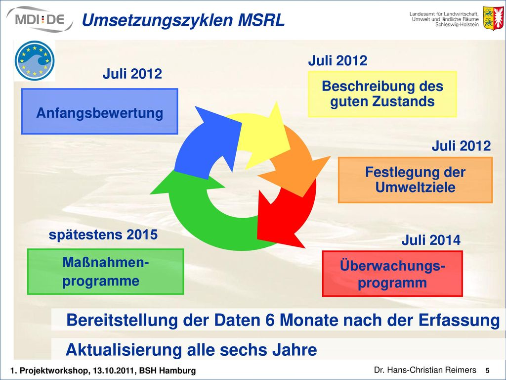 Umsetzungszyklen MSRL