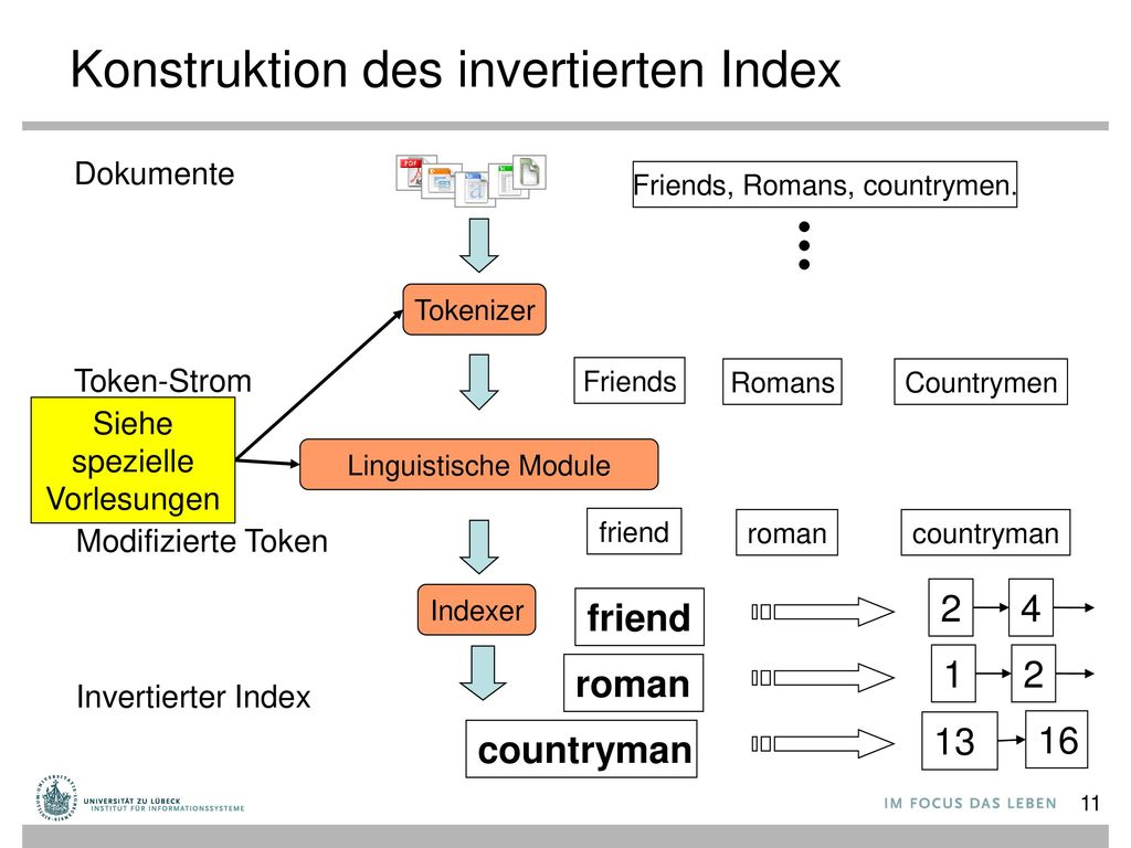 Konstruktion des invertierten Index