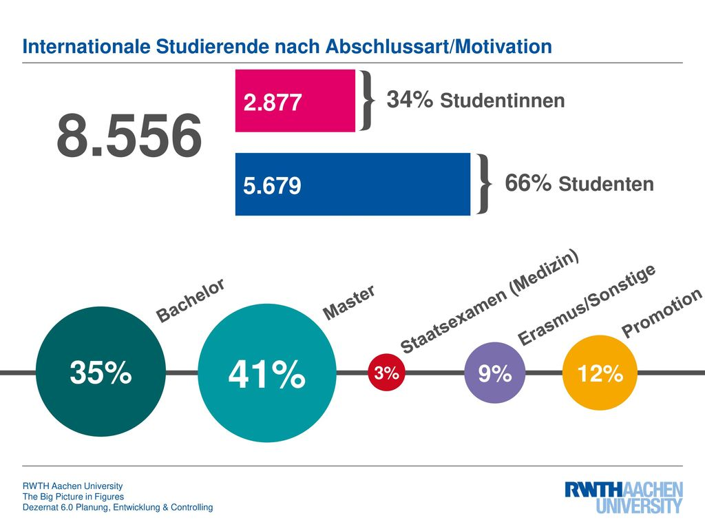Internationale Studierende nach Abschlussart/Motivation