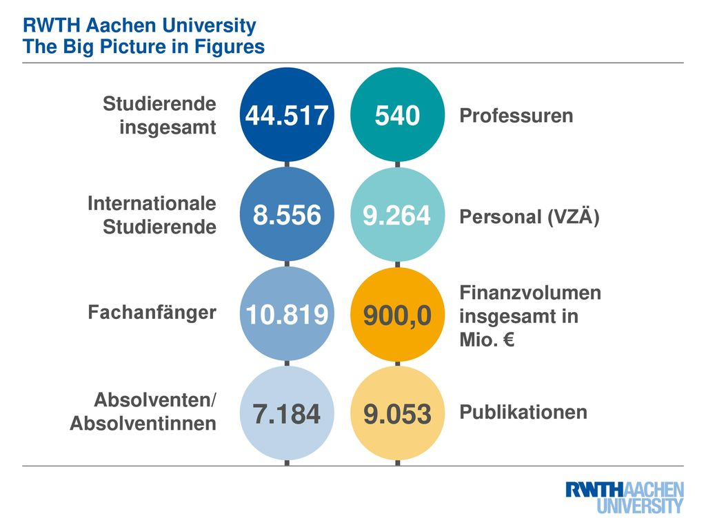 RWTH Aachen University The Big Picture in Figures