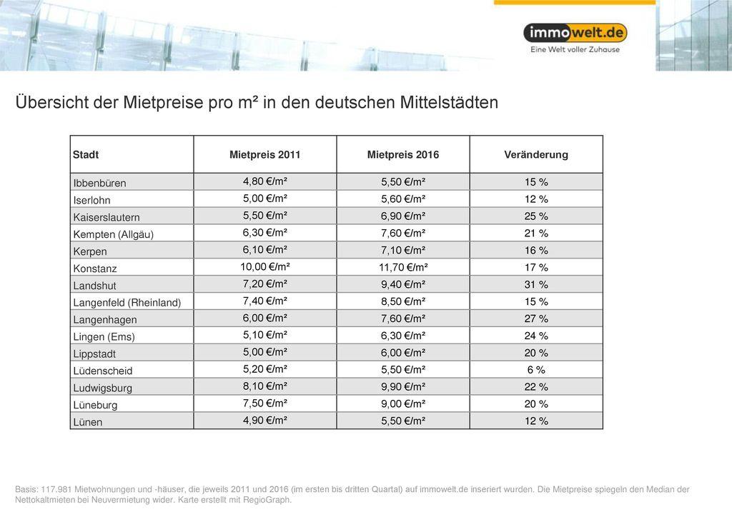 Übersicht der Mietpreise pro m² in den deutschen Mittelstädten