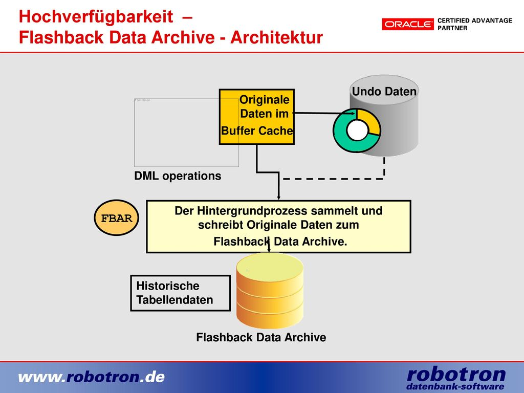Hochverfügbarkeit – Flashback Data Archive - Architektur