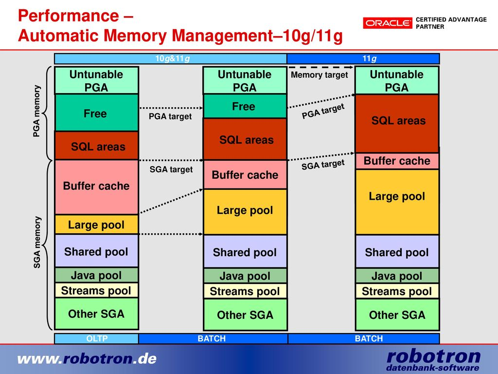Performance – Automatic Memory Management–10g/11g