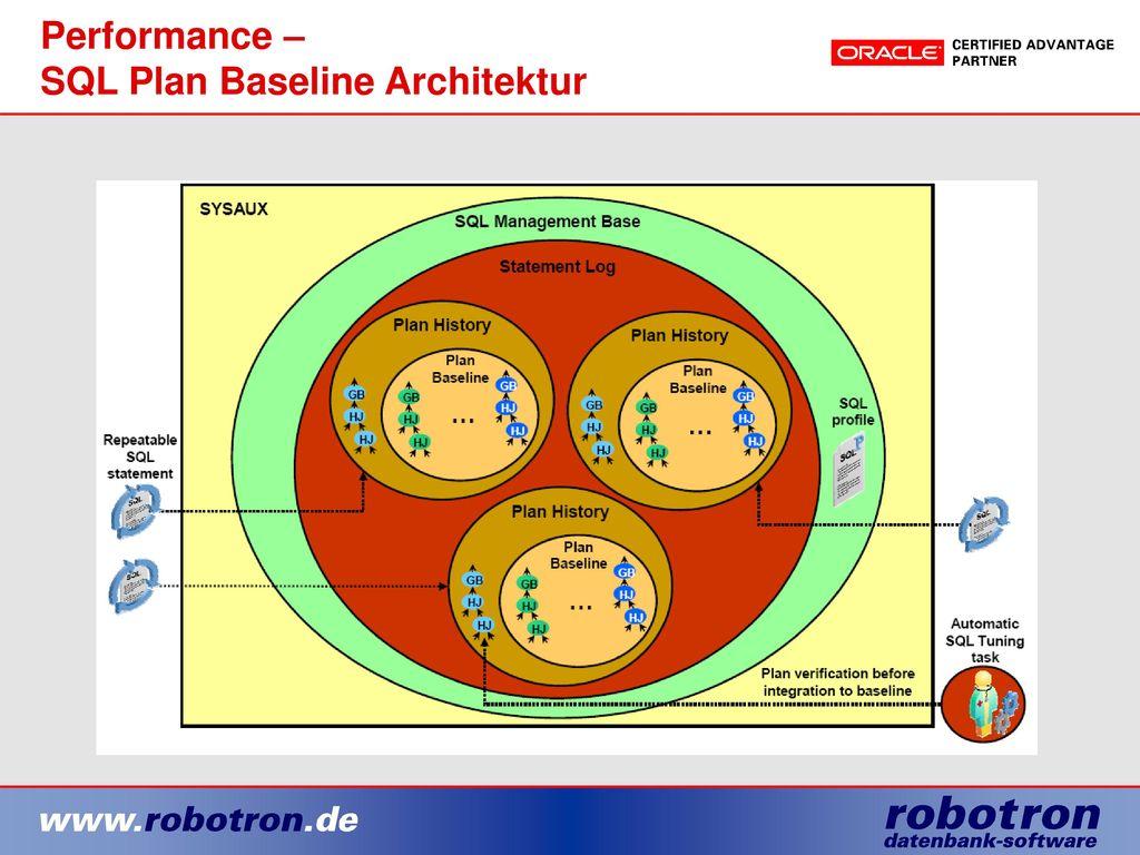 Performance – SQL Plan Baseline Architektur