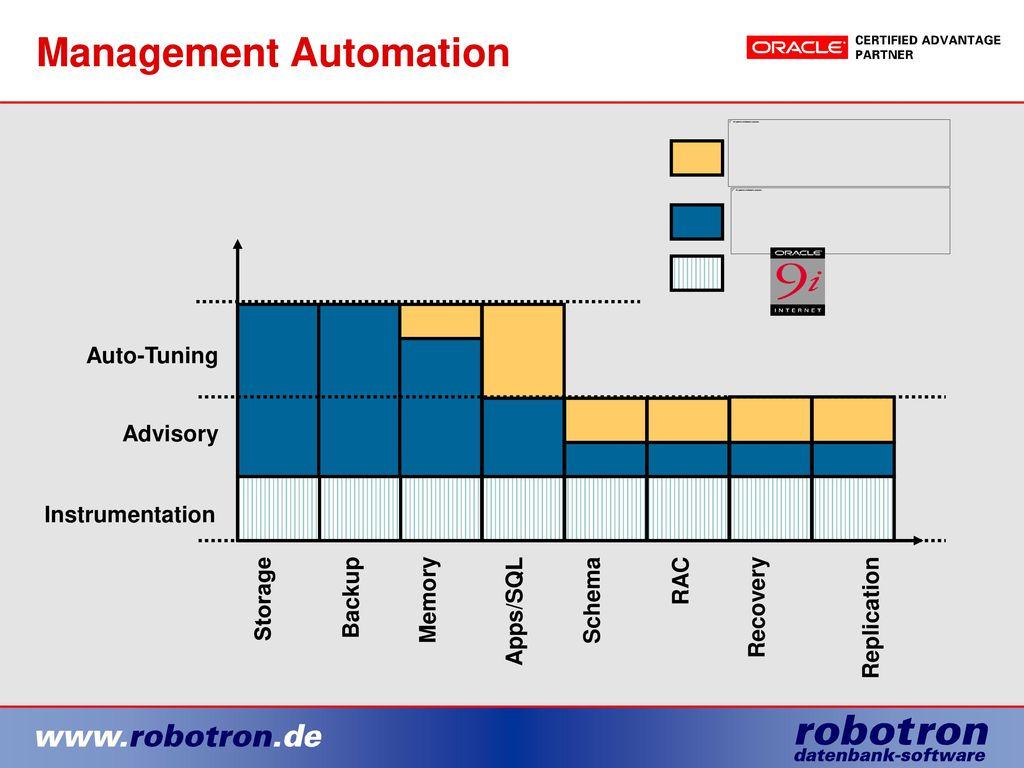 Management Automation