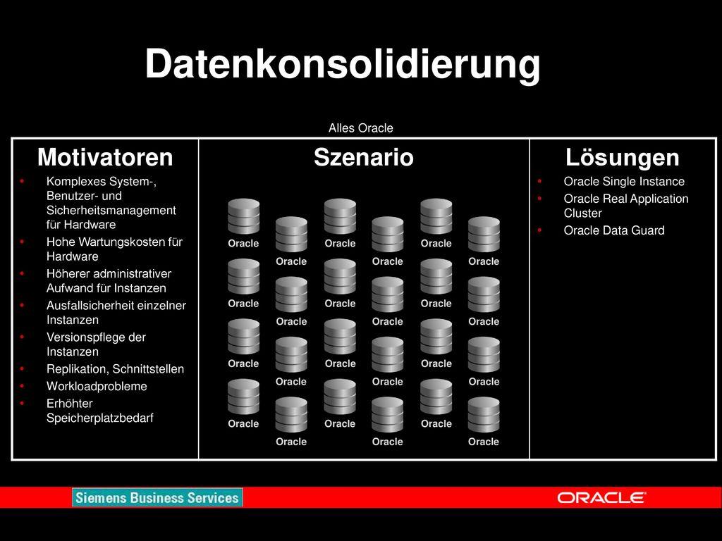 Datenkonsolidierung Motivatoren Szenario Lösungen Alles Oracle