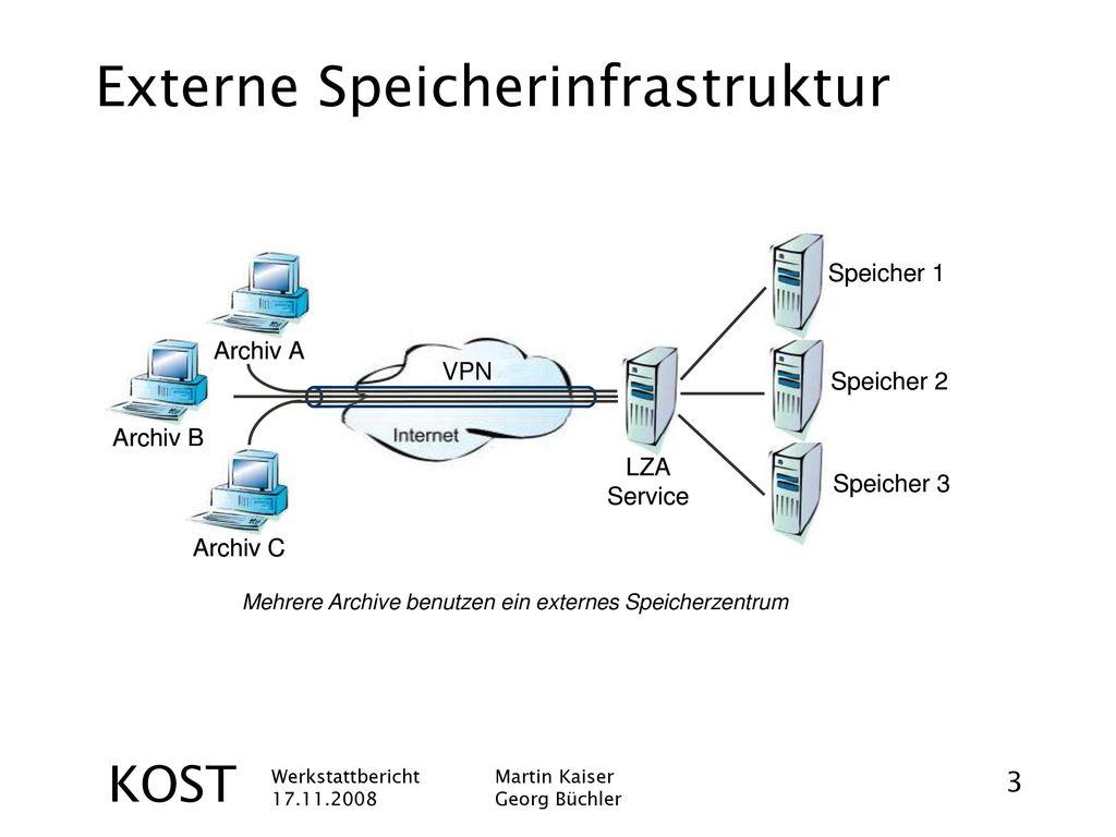 Externe Speicherinfrastruktur