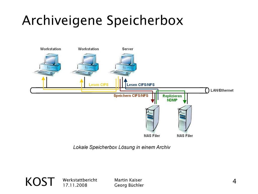 Archiveigene Speicherbox