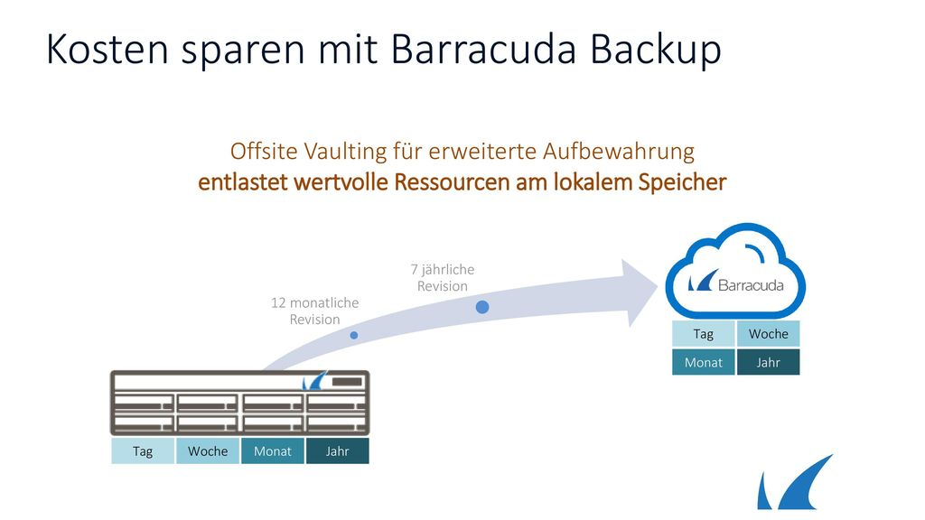 Kosten sparen mit Barracuda Backup