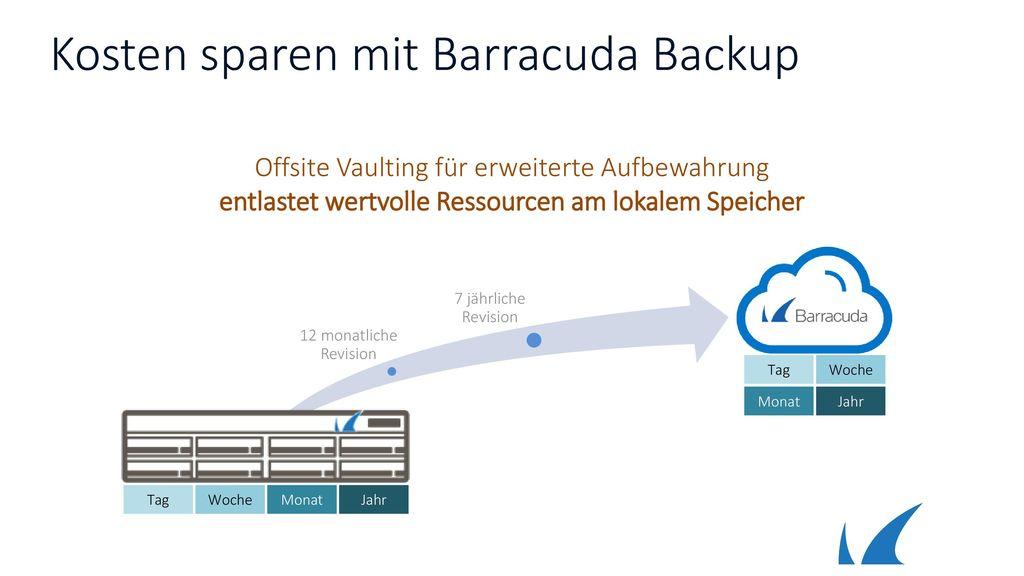 Kosten sparen mit Barracuda Backup