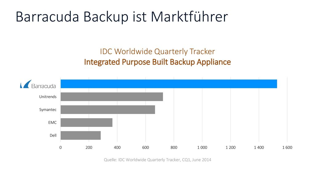 Barracuda Backup ist Marktführer