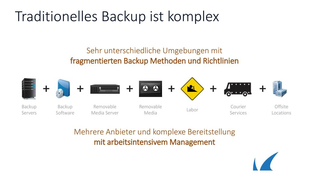 Traditionelles Backup ist komplex