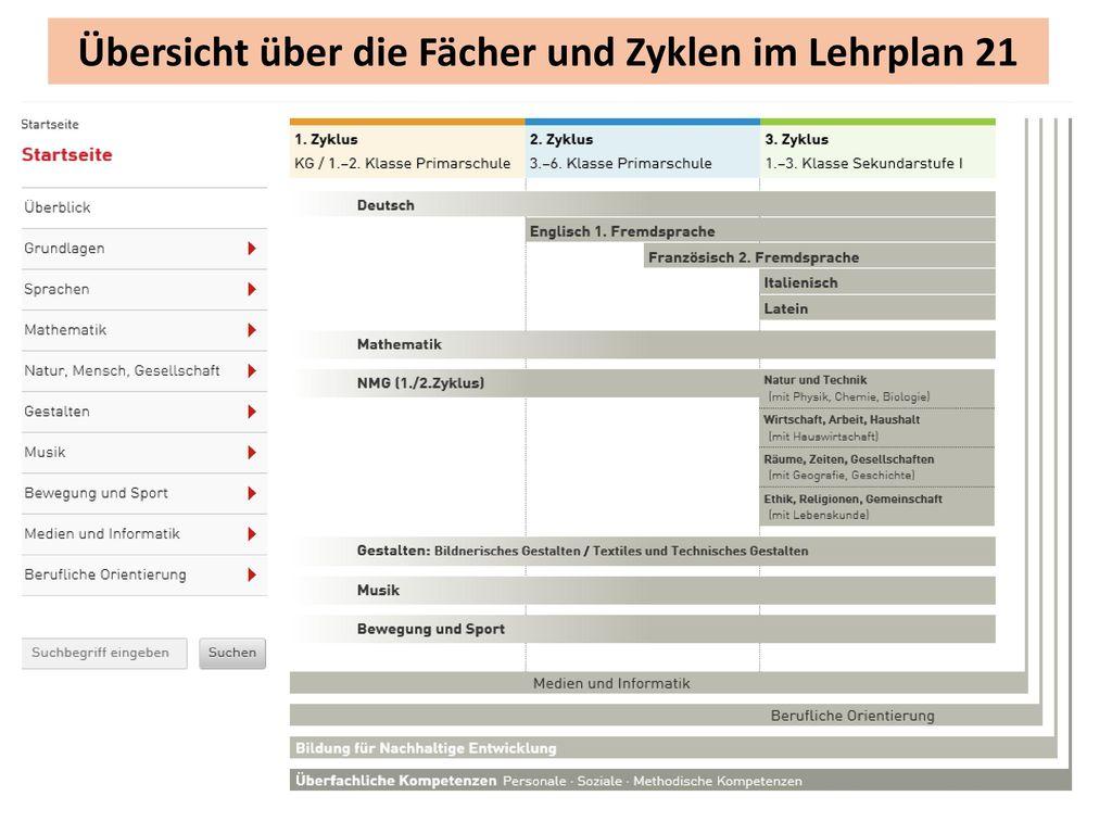 Übersicht über die Fächer und Zyklen im Lehrplan 21