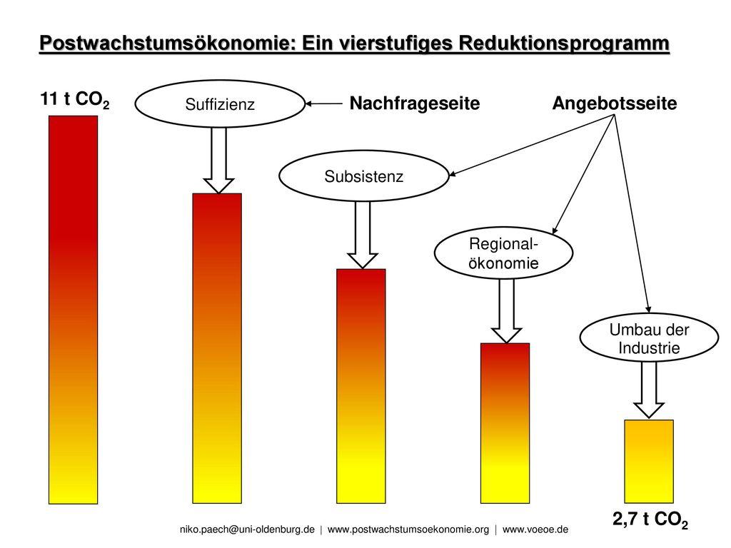 Postwachstumsökonomie: Ein vierstufiges Reduktionsprogramm