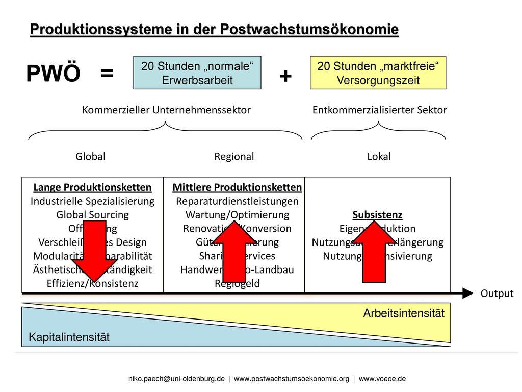 PWÖ = + Produktionssysteme in der Postwachstumsökonomie