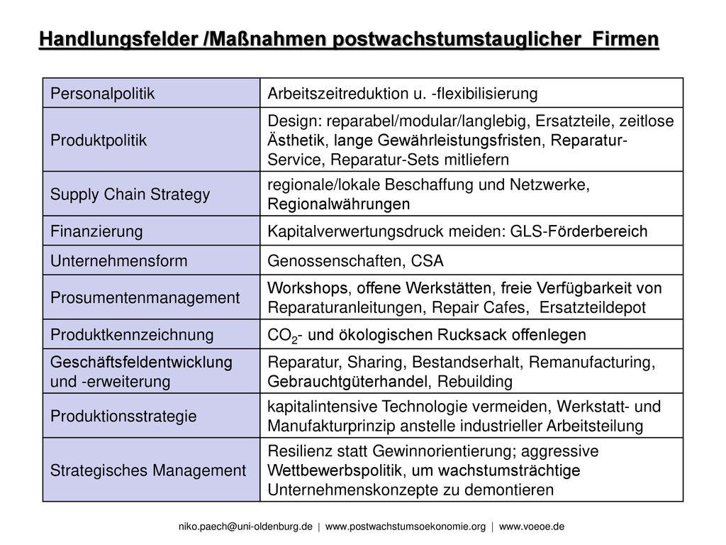 Handlungsfelder /Maßnahmen postwachstumstauglicher Firmen