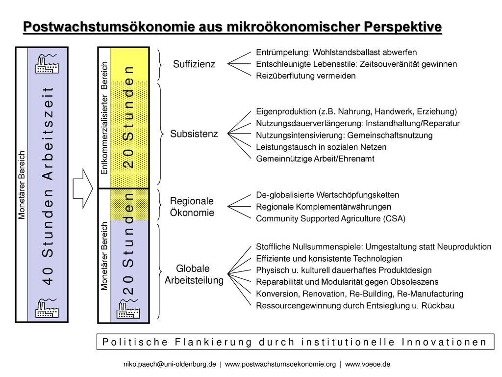 Postwachstumsökonomie aus mikroökonomischer Perspektive