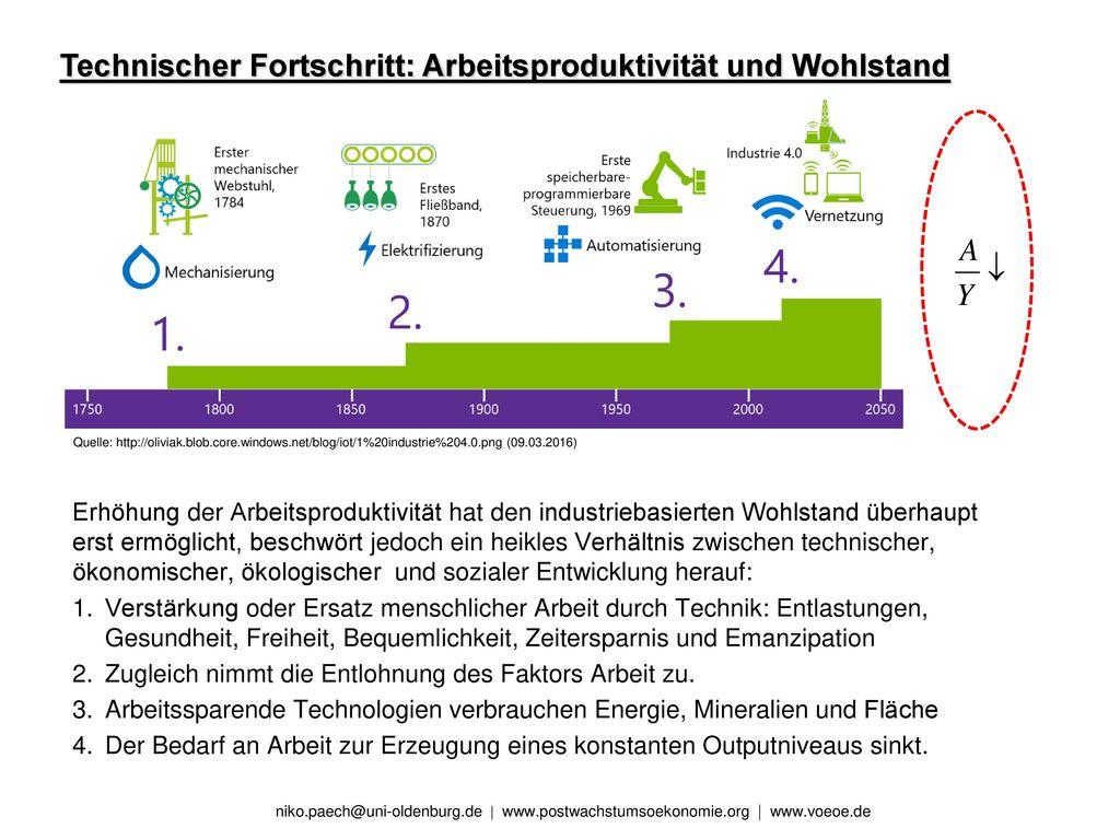 Technischer Fortschritt: Arbeitsproduktivität und Wohlstand