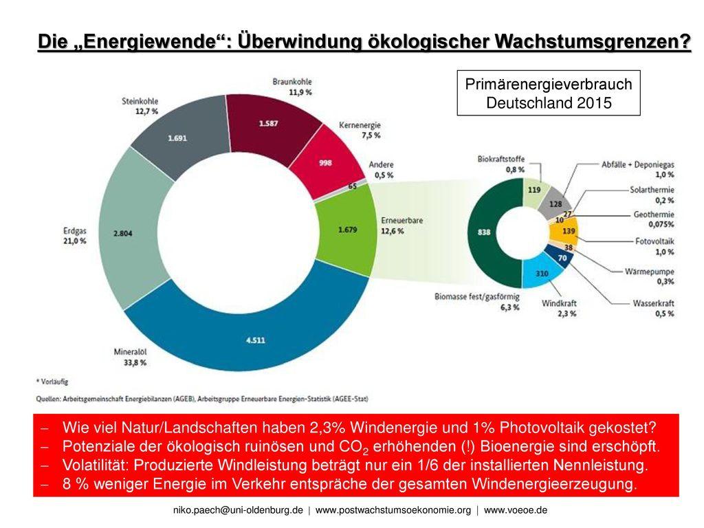 Primärenergieverbrauch Deutschland 2015