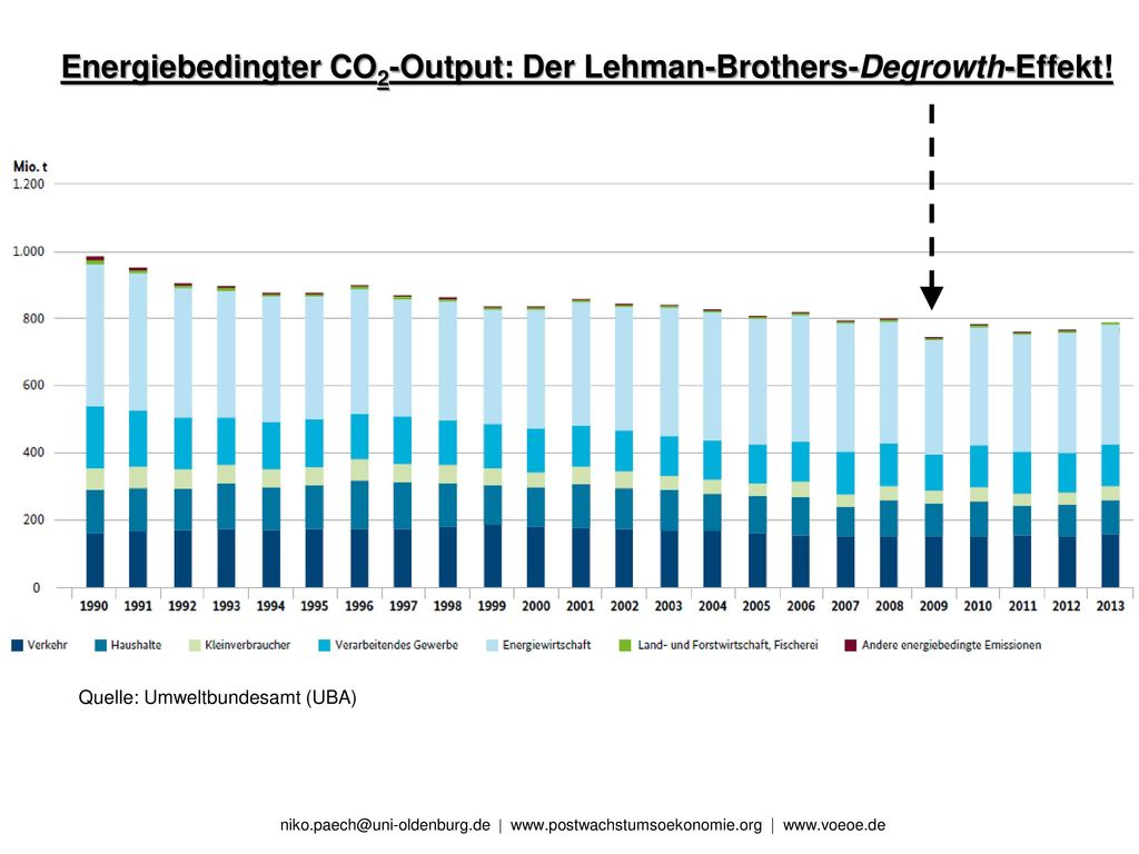 Energiebedingter CO2-Output: Der Lehman-Brothers-Degrowth-Effekt!