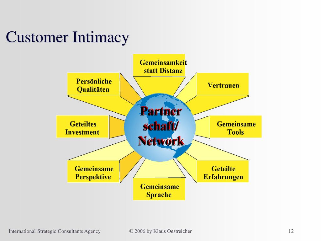 Customer Intimacy Partner schaft/ Network