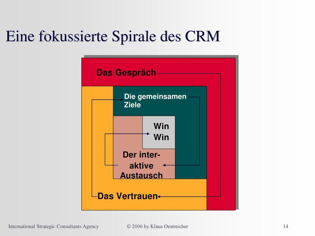 Eine fokussierte Spirale des CRM