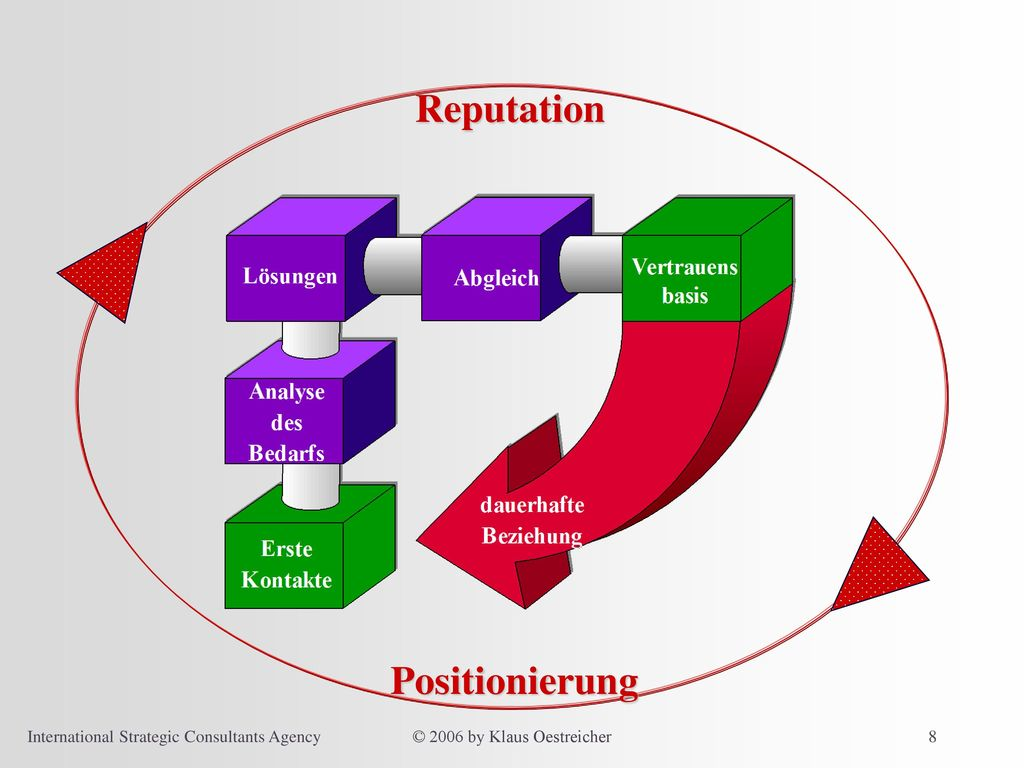 Reputation Positionierung International Strategic Consultants Agency