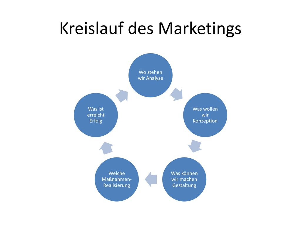 Kreislauf des Marketings
