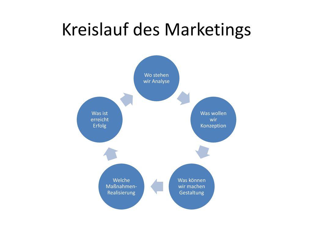 Kreislauf des Marketings