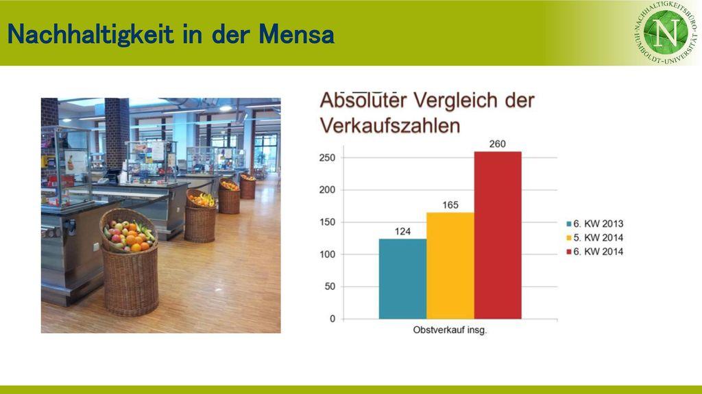 Nachhaltigkeit in der Mensa