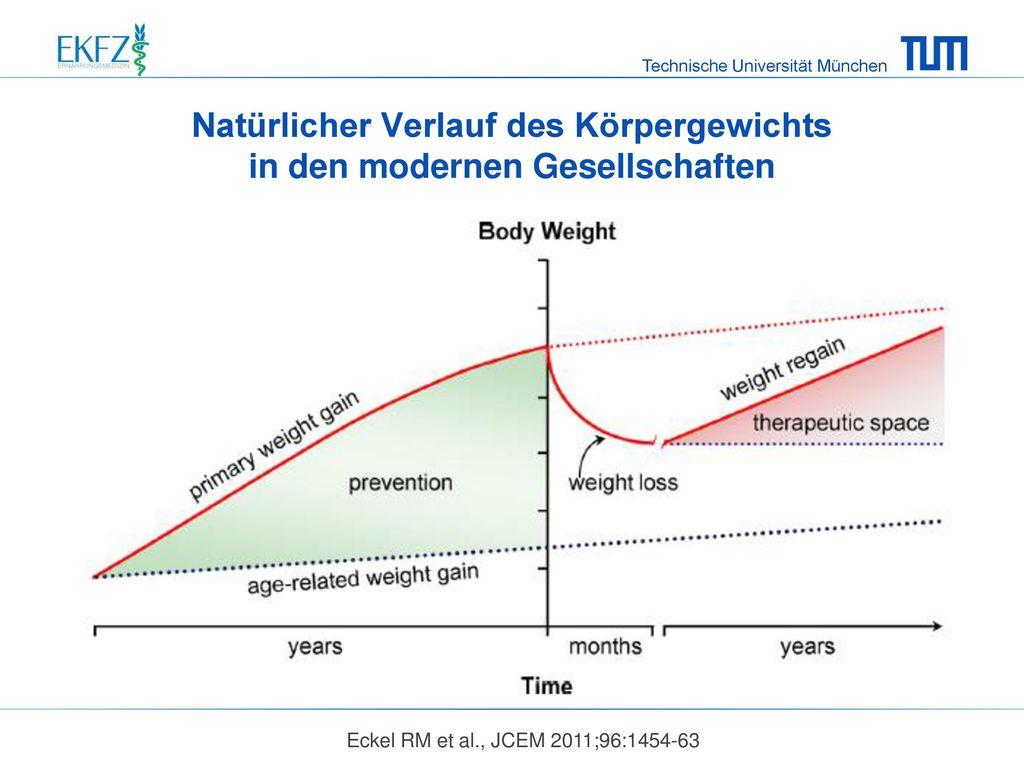 Natürlicher Verlauf des Körpergewichts in den modernen Gesellschaften