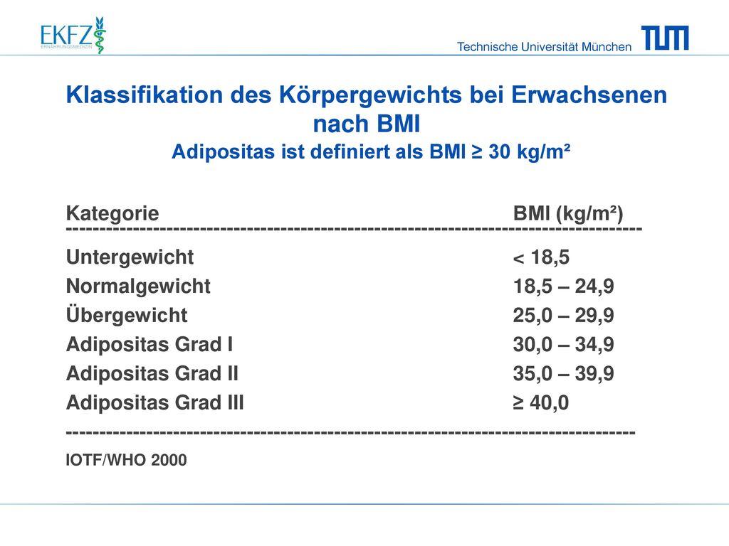 Klassifikation des Körpergewichts bei Erwachsenen nach BMI