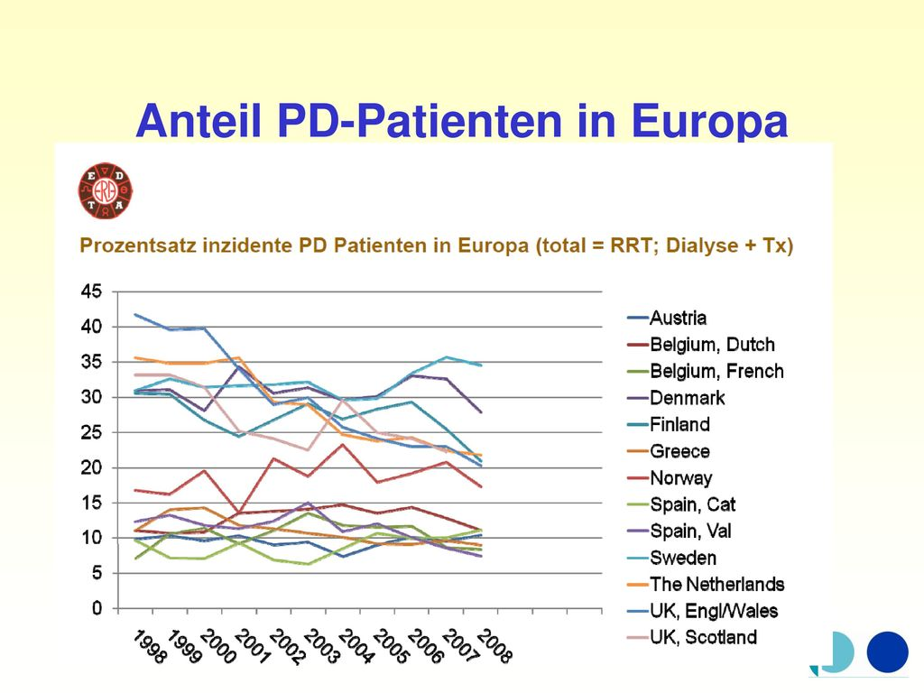 Anteil PD-Patienten in Europa