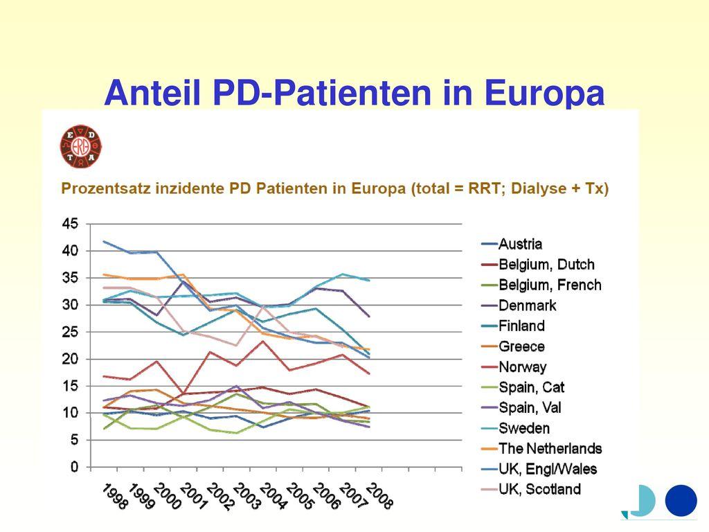 Anteil PD-Patienten in Europa