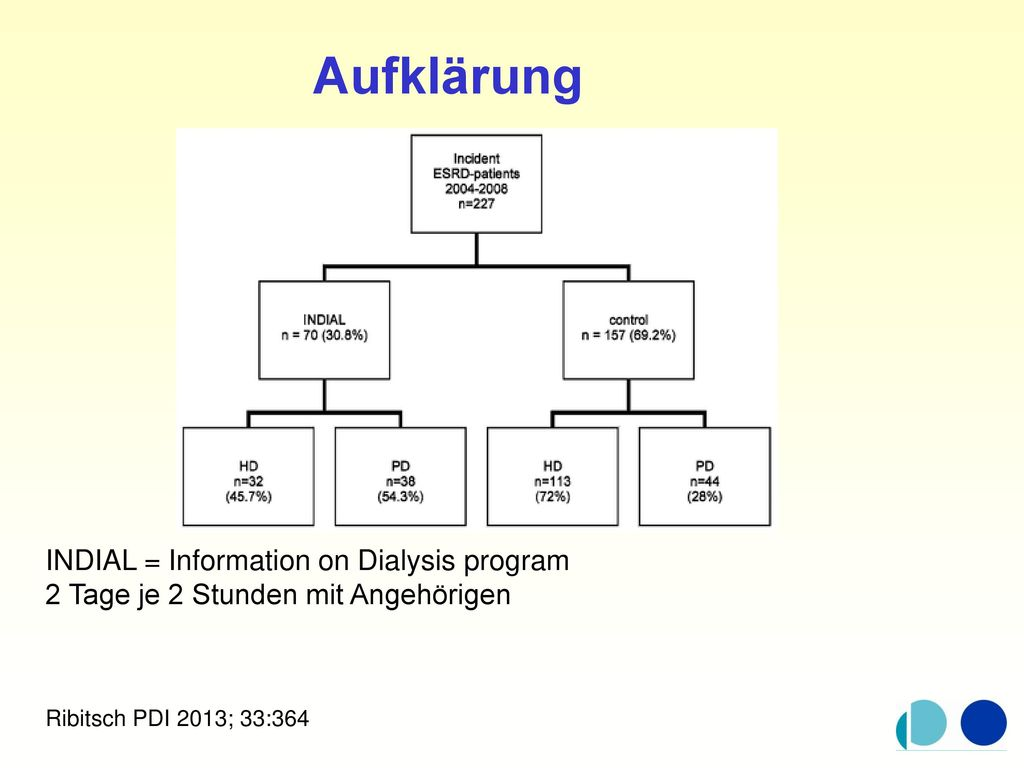 Aufklärung INDIAL = Information on Dialysis program