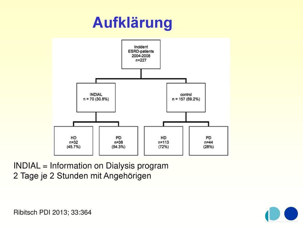 Aufklärung INDIAL = Information on Dialysis program